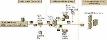 Dns Lookup How A Domain by Dns Queries And Lookups