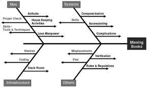 fish bone diagram corol lyfeline co