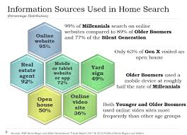 walter hayes u0027s online marketing services for home sellers in carl