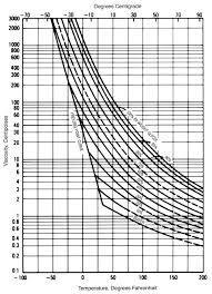 ethylene glycol viscosity table dow answer center