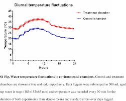 Cape Cod Water Temp - heat sensitivity of wmel wolbachia during aedes aegypti development