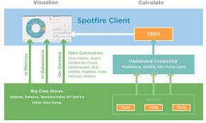 big data capabilities in tibco spotfire tibco community