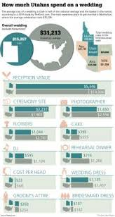 Wedding Photographer Cost The Utah Effect Why Weddings Here Are The Cheapest In The Nation