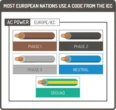 european electrical wire color code diagram of cable colour codes