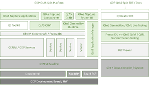 gdp qt automotive suite explained genivi development platform