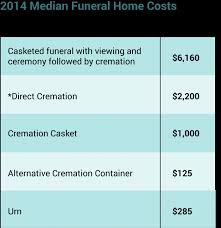 cremation costs scatter powered by mapalife