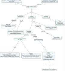 Endocrine System Concept Map Nephron Power Concept Map Of Hypernatremia