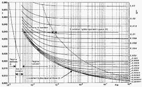 pipe friction loss table colebrook white major head losses coefficient in pipes