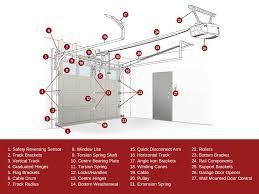garage door bottom bracket know your garage door system garage door terminology explained