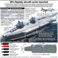 Queen Elizabeth Ii Ship by How The Us And Uk U0027s New Aircraft Carriers Stack Up Business Insider