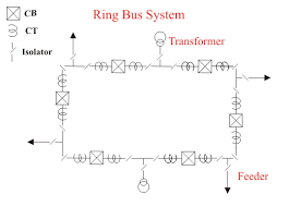 electrical bus system and electrical substation layout electrical4u