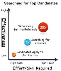 savvier job seekers are now reverse engineering savvy recruiters