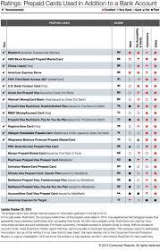 kitchen ge series reviews gas range remodel consumer report ranges