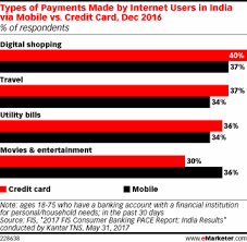 in india mobile financial services are displacing traditional
