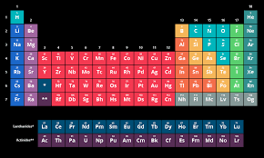the rows of the periodic table are called the periodic table of elements chemistry visionlearning