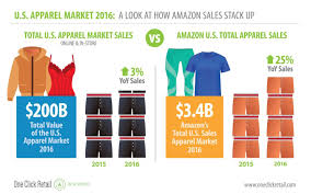 here u0027s amazon effect is hitting apparel industry