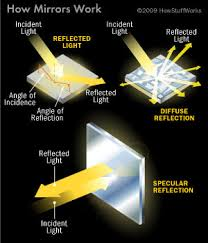 reflection of light in mirrors mirror physics howstuffworks