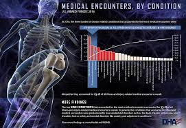medical encounters by condition u s armed forces 2016 health mil