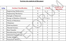 pattern of gate exam gate 2017 exam analysis for me session 1 2 shiksha com
