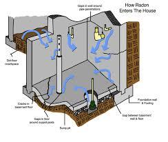 Radon Mitigation Cost Estimates by Radon Levels In York Radon Contractor Tests Radon Levels In
