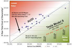 teslanomics audi economic car comparison between the tesla model
