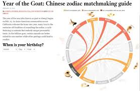 lunar year find your perfect chinese zodiac match la times