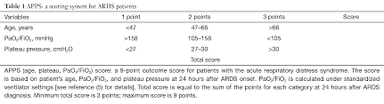 the apps an outcome score for the acute respiratory distress