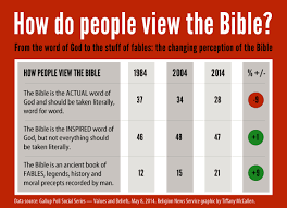 the decline of biblical literalism and the rise of secularism in