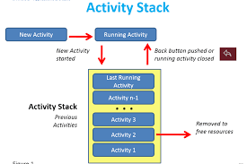 activity android android activity an overview applied informatics