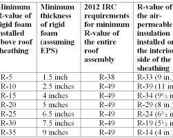 Ceiling Insulation Types by Roof Olympus Digital Camera Commercial Roof Insulation Beguiling