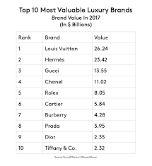which brand is the best rolex is the world s most valuable brand bloomberg