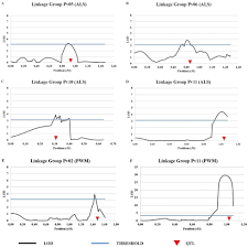 Genetic Map Linkage And Mapping Of Quantitative Trait Loci Associated With