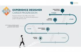 Framework Design by Developing An Effective Experience Design Competency Model