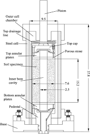 validation of soil models for wellbore stability in ductile