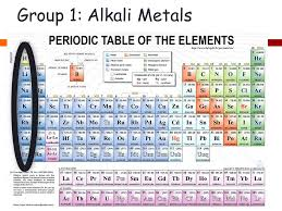 Periodic Table Changes Periodic Table Chemical Physical Changes Chemical Reactions