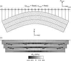 chronologic modeling of faulted and fractured reservoirs using