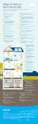 How To Find Negative Energy At Home Click Through To Find Out Ways To Save On Your Electric Bill