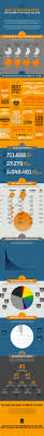 57 best info graphics examples images on pinterest info graphics