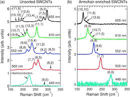 Armchair Nanotubes Fundamental Optical Processes In Armchair Carbon Nanotubes
