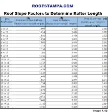 Hip And Valley Roof Calculator How To Measure U0026 Estimate A Roof For Roofing Contractors
