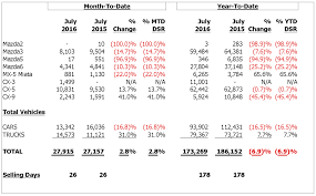 mazda car sales 2016 mazda reports july sales inside mazda
