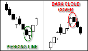 candlestick pattern piercing line candlestick dark cloud cover e piercing line iforextrading it