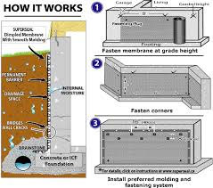 Interior Perimeter Drainage System Stylish And Peaceful Basement Drainage French Drain Systems Vs