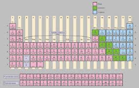 Periodic Table Abbreviations Sparknotes The Periodic Table Reading The Periodic Table