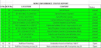 non conformance report template the quality assurance and quality reports kukkoblock