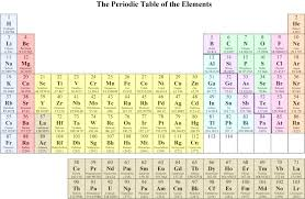 printable periodic table of contents periodic table of the elements chemistry resource