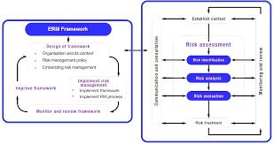 enterprise risk management erm u2013 definition framework template