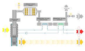 greenhouse co2 fertilization applications iec energy company