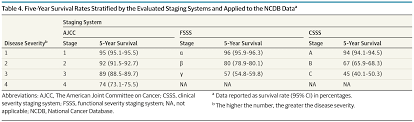 severity staging system for nonmetastatic papillary thyroid
