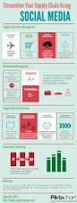 92 best supply chain images on pinterest supply chain supply